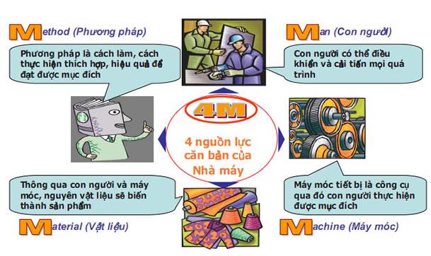 định nghĩa 4m là gì và các nhân tố của 4m