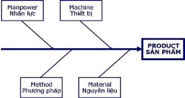 4m là gì và một số ứng dụng mô hình 4m trong quản trị sản xuất