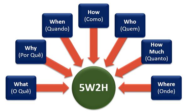 vai trò và ý nghĩa của 5w2h là gì