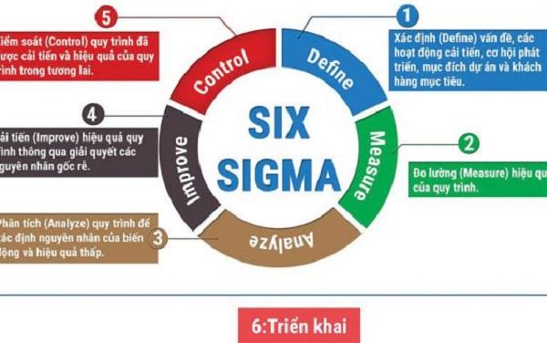 đối tượng áp dụng của 6 sigma là gì