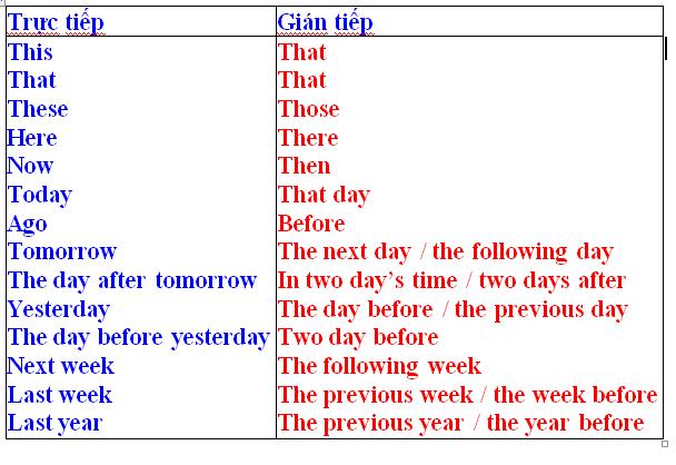 nguyên tắc và cách chuyển từ câu trực tiếp sang gián tiếp