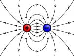 điện tích thử là gì và hình ảnh về điện tích bao gồm điện tích âm và dương