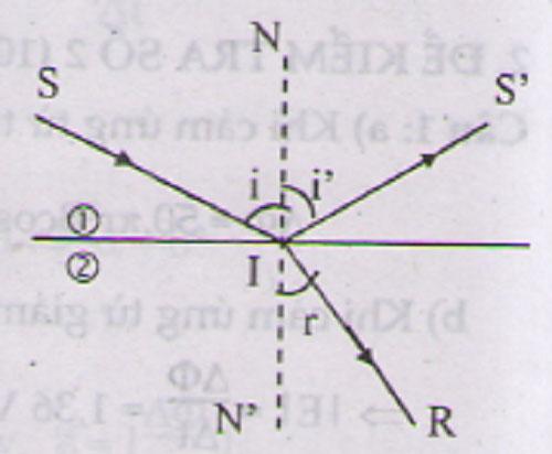 khúc xạ ánh sáng là gì, khái niệm và nội dung định luật