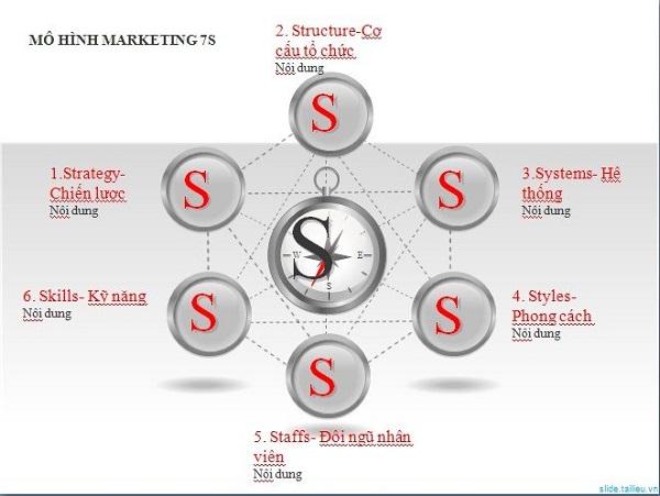 7s là gì và những ứng dụng của mô hình 7s trong doanh nghiệp