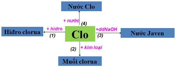 hình ảnh minh họa tính chất hóa học của clo
