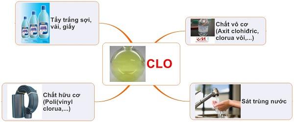 tính chất hóa học của clo và ứng dụng tiêu biểu của clo trong cuộc sống