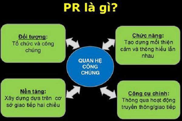 ưu nhược điểm của p.r là gì