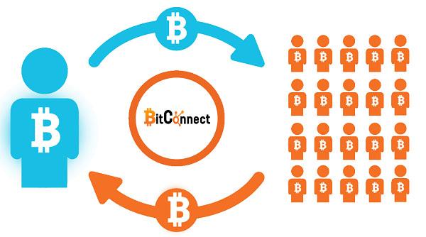 cách kinh doanh onecoin là gì