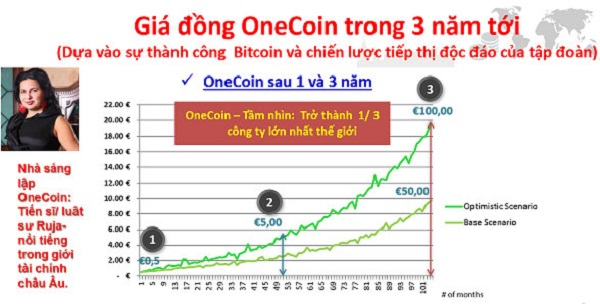 onecoin là gì và sự hình thành phát triển của onecoin