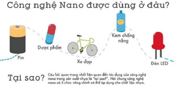 ứng dụng của công nghệ nano là gì