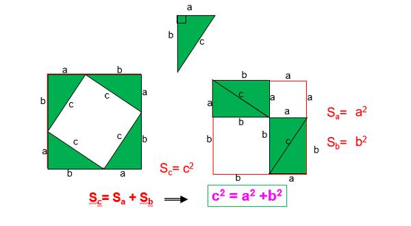 định lý pitago thuận và hình ảnh
