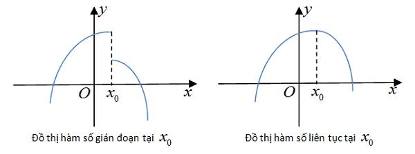hình ảnh hàm số liên tục tại một điểm