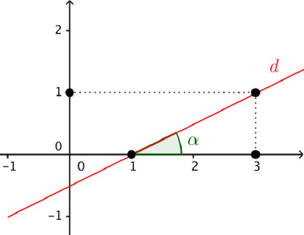 hình ảnh hệ số góc của đường thẳng