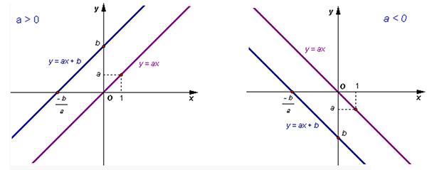 cách tính hệ số góc của đường thẳng