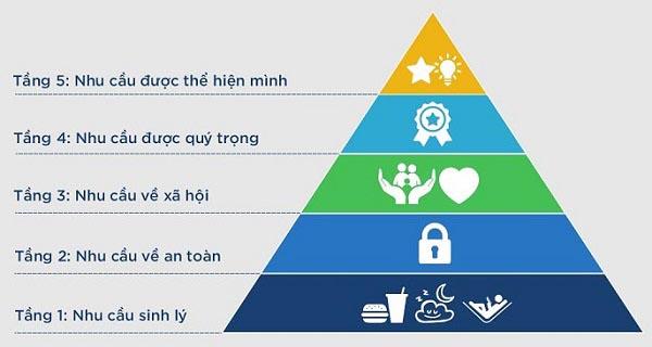 tìm hiểu tháp nhu cầu maslow là gì