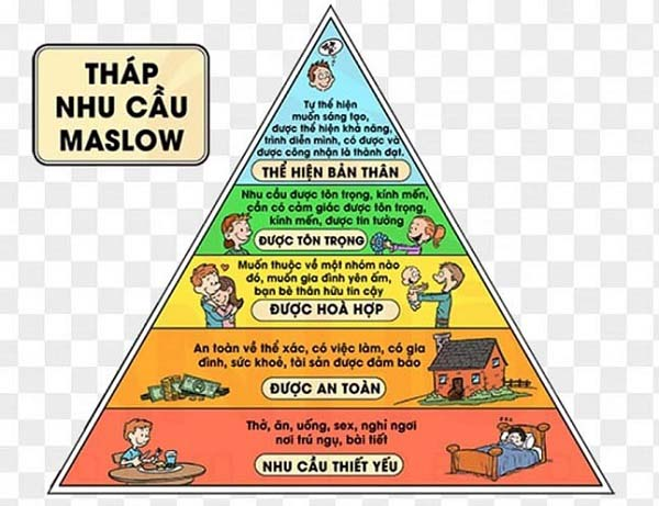 tháp nhu cầu Maslow trong quản trị nhân sự