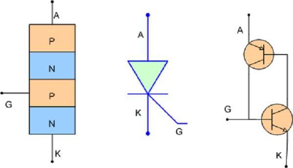 cấu tạo của thyristor là gì