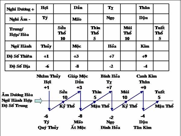 nguồn gốc của thiên can địa chi là gì