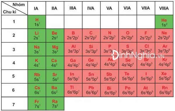 bảng cấu hình của một số nguyên tố nhóm a