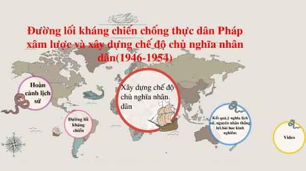 nội dung của đường lối kháng chiến chống thực dân pháp 1946-1954