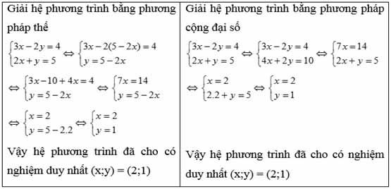 bài tập và cách giải hệ phương trình 2 ẩn