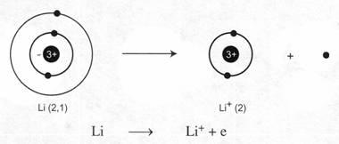tìm hiểu khái niệm liên kết ion