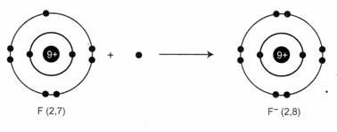 hình ảnh về liên kết ion âm