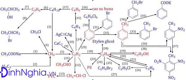 chuỗi sơ đồ về phản ứng hữu cơ