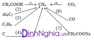bài tập về chuỗi phản ứng hóa học