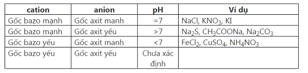 tìm hiểu phản ứng trao đổi ion là gì