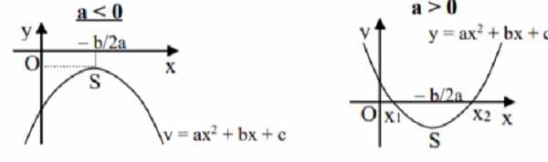cách giải phương trình bậc hai một ẩn và bài tập