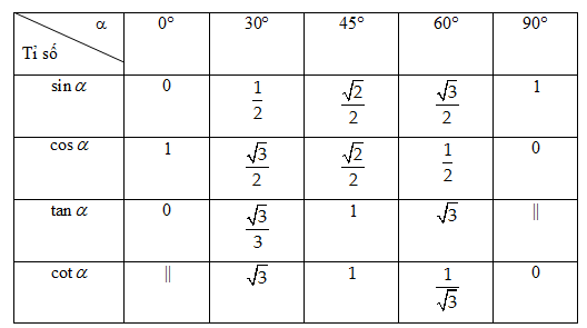 tỉ số lượng giác của góc nhọn và hình ảnh về bảng tỉ số lượng giác các góc đặc biệt