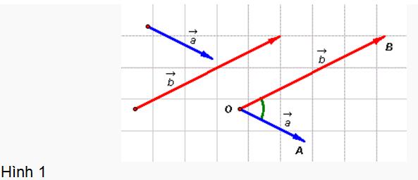 tích vô hướng của hai vectơ và hình ảnh minh họa