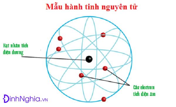 cấu tạo vỏ nguyên tử và sự chuyển động của electron