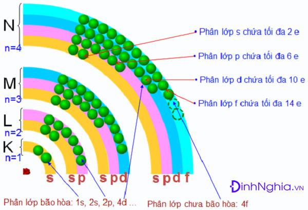 cấu tạo vỏ nguyên tử và sự phân bố electron