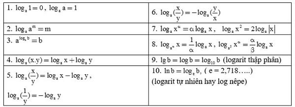 bảng công thức logarit đơn giản