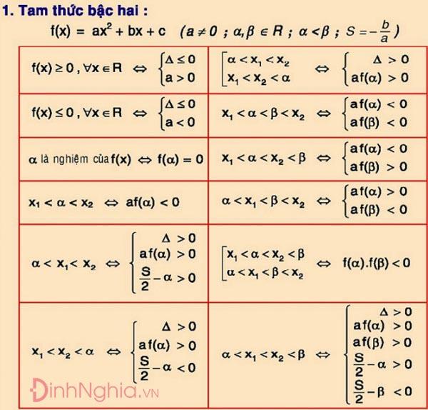 các công thức toán 12 và minh họa