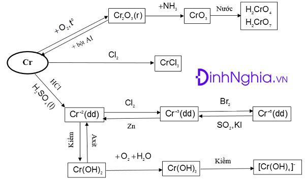 bảng tổng hợp về crom và hợp chất của crom