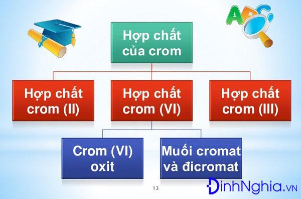 tìm hiểu về crom và hợp chất của crom