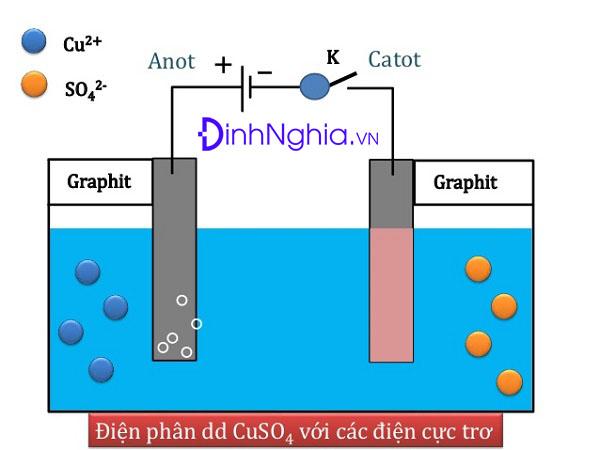điều chế kim loại và hình ảnh cấu tạo của bình điện phân