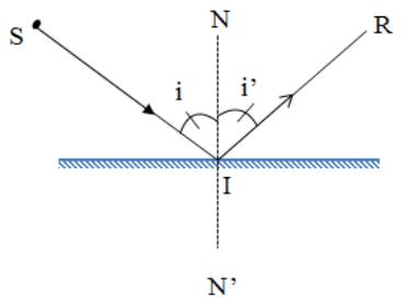 định luật phản xạ ánh sáng và hình ảnh minh họa