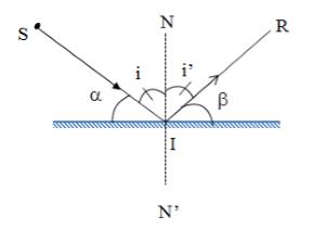 định luật phản xạ ánh sáng và cách tính góc tới
