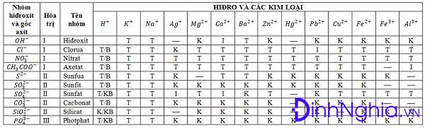 hình ảnh về bảng độ tan của một chất trong nước