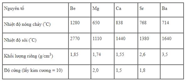 tính chất vật lý của kim loại kiềm thổ là gì