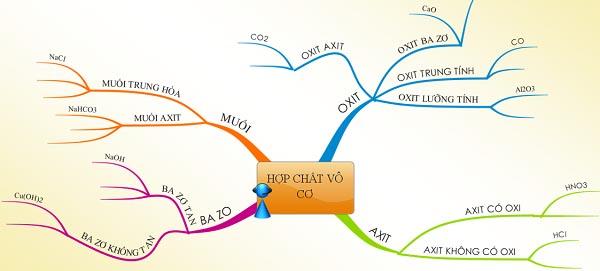 sơ đồ tư duy về mối quan hệ giữa các hợp chất vô cơ