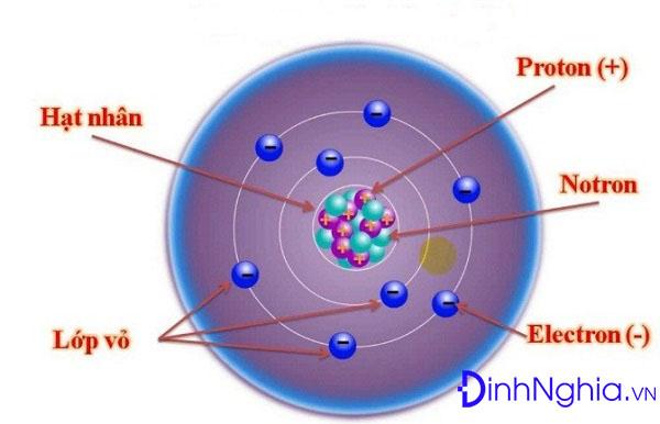 hình ảnh minh họa cấu tạo và thành phần nguyên tử