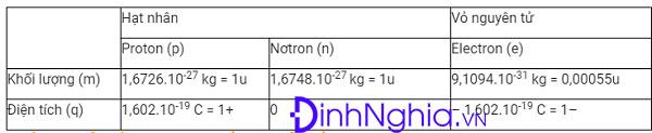 khối lượng nguyên tử và thành phần nguyên tử