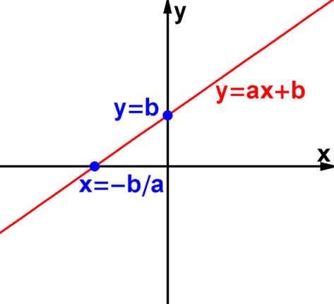 định nghĩa hàm số bậc nhất là gì