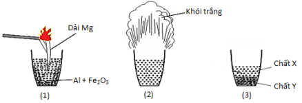 tìm hiểu phản ứng nhiệt nhôm là gì