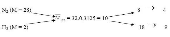 phương pháp đường chéo để tính tỷ lệ thành phần của hỗn hợp khí qua tỷ khối